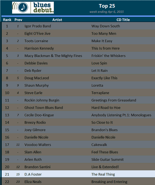 blues debut chart for april 6 2015