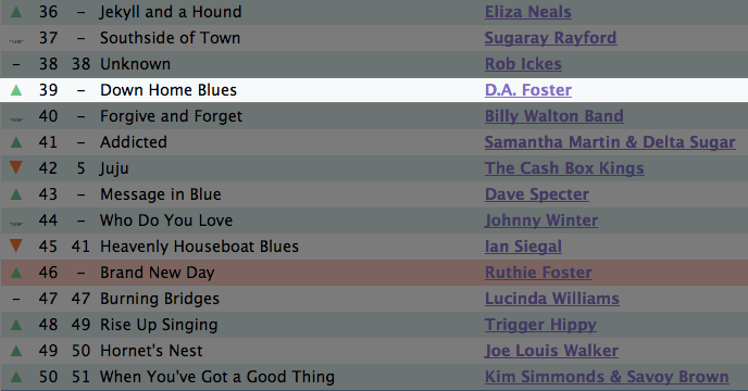 at position 39 with down home blues d.a. foster roots music report