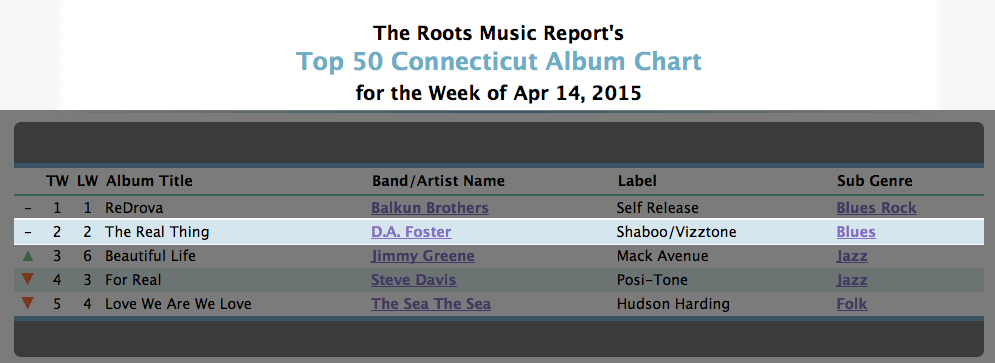 roots music report connecticut charts for april 14 2015