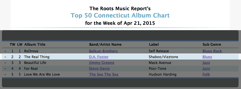 roots music report connecticut charts for 4-21-2015