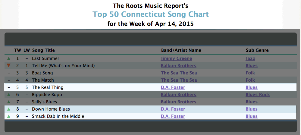 roots music report-april 14 2015 chart positions d.a. foster has three songs in